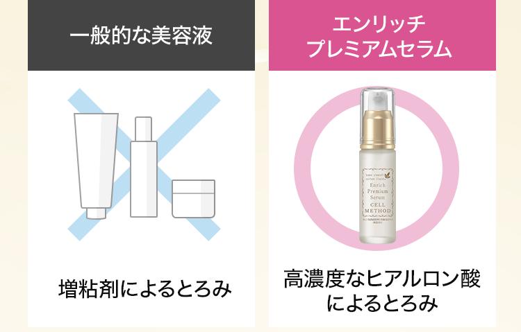 一般的な美容液とエンリッチプレミアムセラムの比較