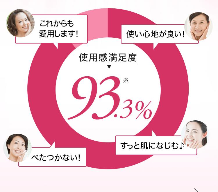 使用感満足度93.3%